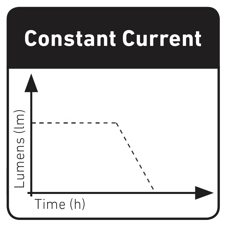 Latarki Ledlenser – Constant Current