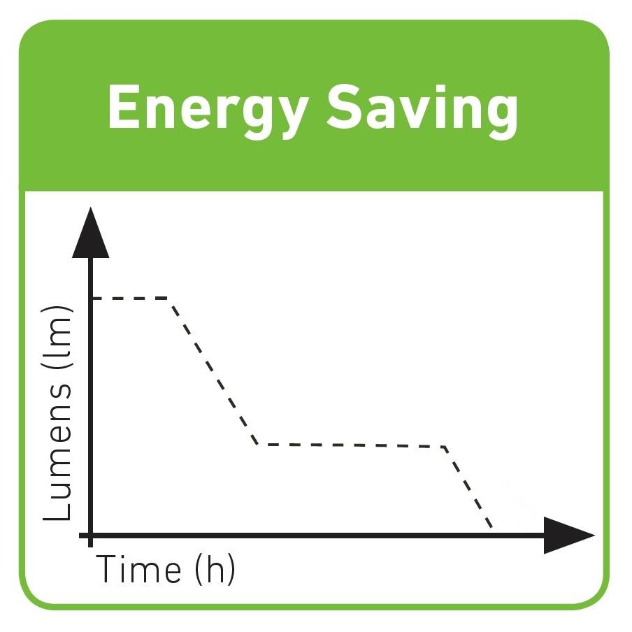Latarki Ledlenser – Energy Saving